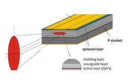 LD激光器的可靠性保证和加速寿命试验