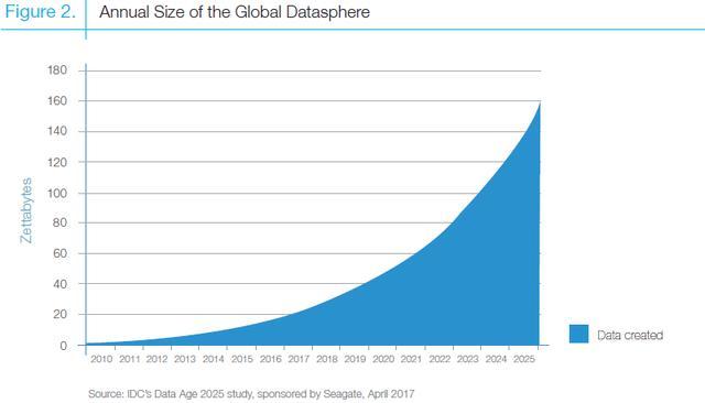 互联网上的一分钟:席卷一切的数字洪流