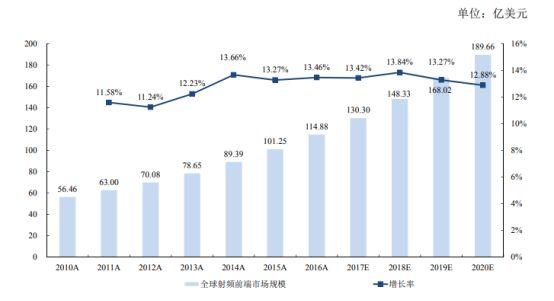 国内射频产业现状:与海外巨头差距明显