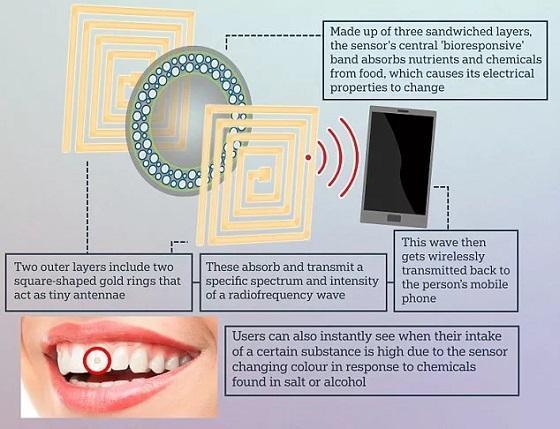 无动力化学传感+RFID(射频识别):精确测量糖盐摄入量