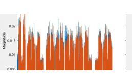 MATLAB示例:如何生成5G NR下行矢量波形?