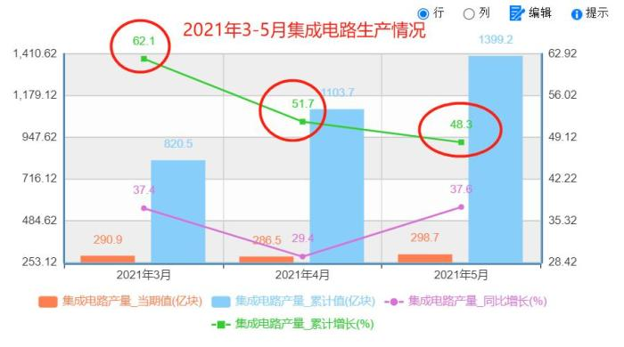 怎么回事,这次中国芯片增长,没赶上全球平均水平?