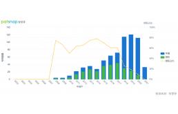 华为光伏专利价值远高于行业平均
