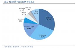 全军出击的中国EDA军团