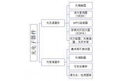 竞争格局及发展趋势分析:中国光器件行业