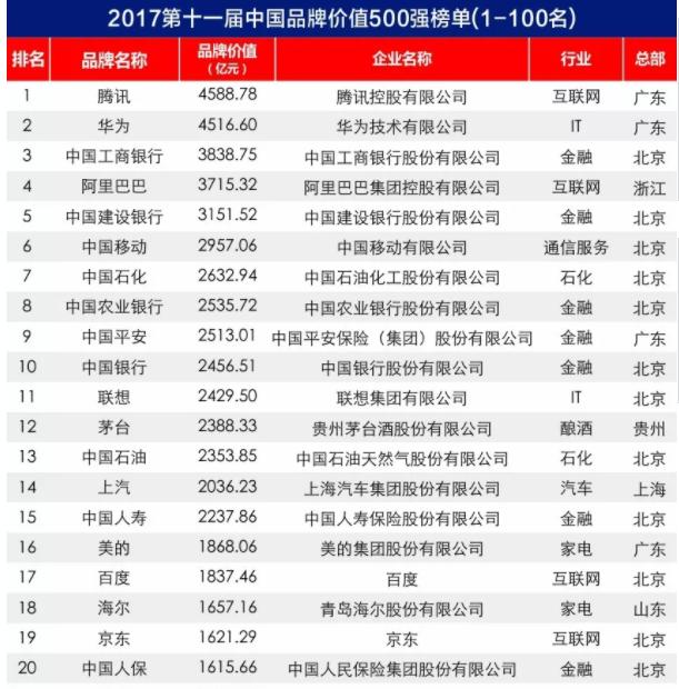 2017中国品牌价值500强榜单出炉:大族激光上榜
