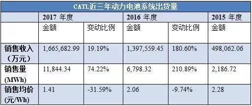 日韩电池回归中国了吗?CATL们胜算几何?