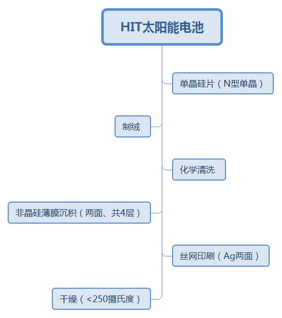 深度|HIT电池产业化现状分析