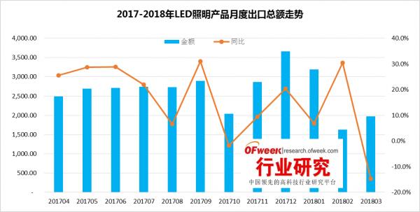 最新|2018年一季度LED照明产品出口分析