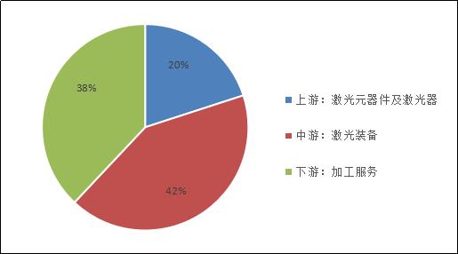 激光加工設備市場規模及新興應用市場分析