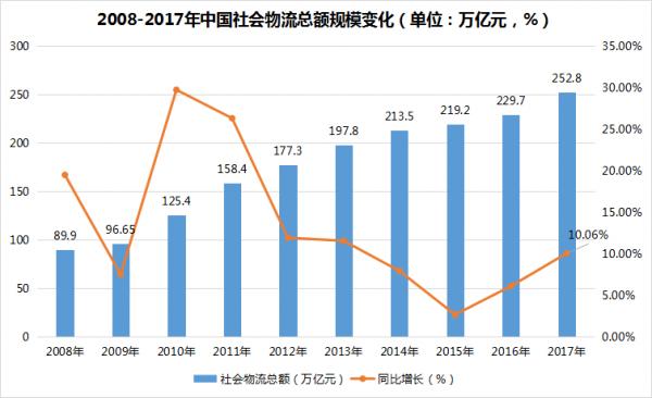 2018年新能源物流车市场分析报告
