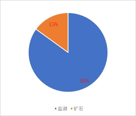 2018年一季度中国锂辉石进口情况分析