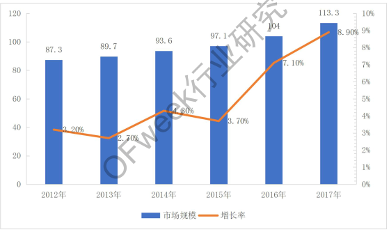 激光器市场格局及发展趋势