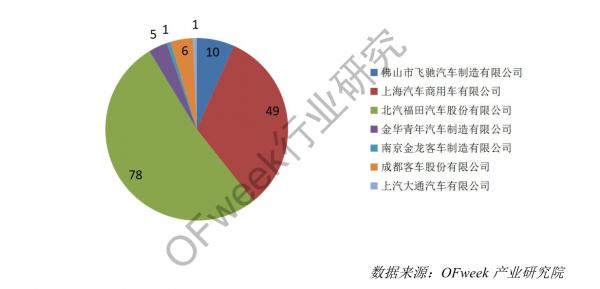 中国氢燃料电池汽车产业发展报告