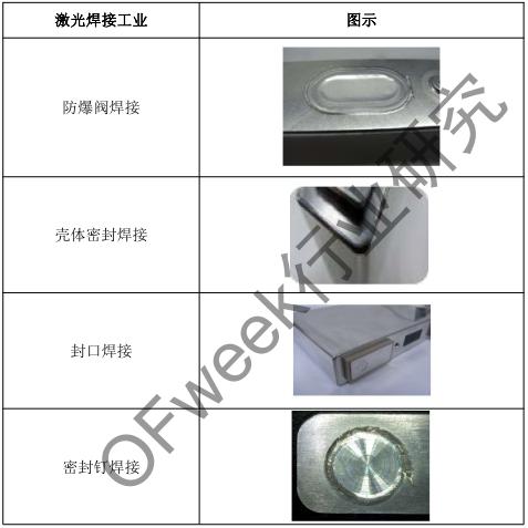 激光焊接應用市場分析--鋰電