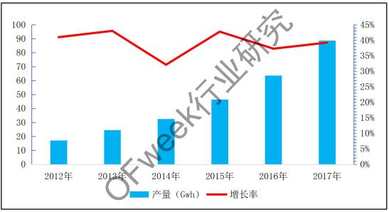 激光焊接应用市场分析--锂电