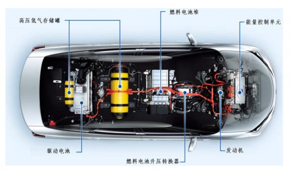 【热点解读】丰田氢燃料乘用车发展现状