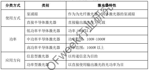 解读半导体激光器产业发展及应用nba中国赛北京站-玩意儿