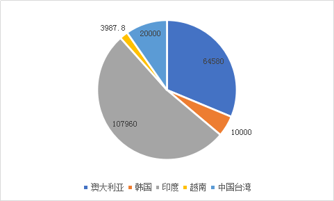 2018年锂电池行业进出口监测报告
