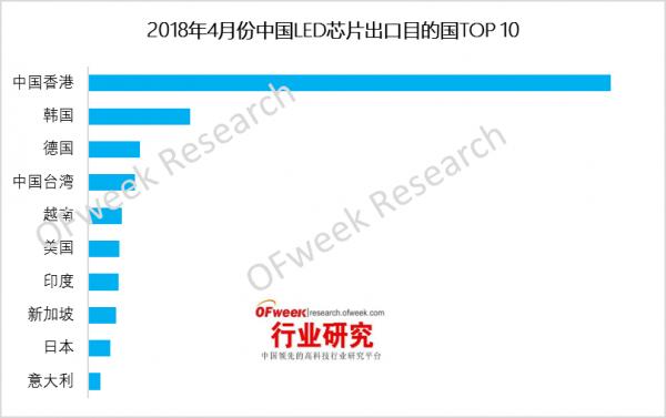 【数据】2018年4月份中国LED芯片市场出口分析