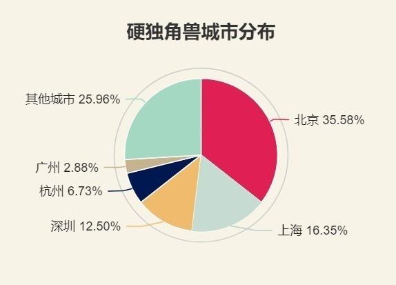 中国硬独角兽Top100春榜发布:看中国未来产业的发展方向
