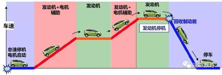 新能源汽车技术1-新能源汽车定义