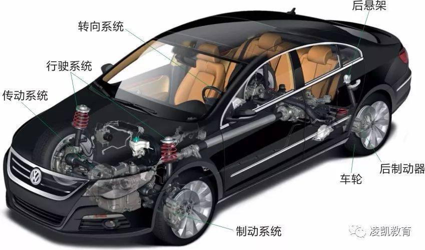 汽车科技网:'图解汽车底盘技术1-汽车底盘组成与作用'