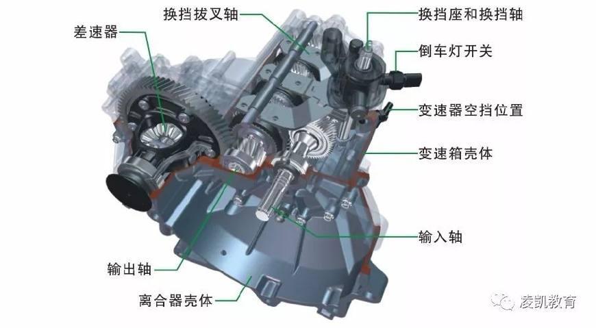 图解汽车底盘技术3-手动变速器