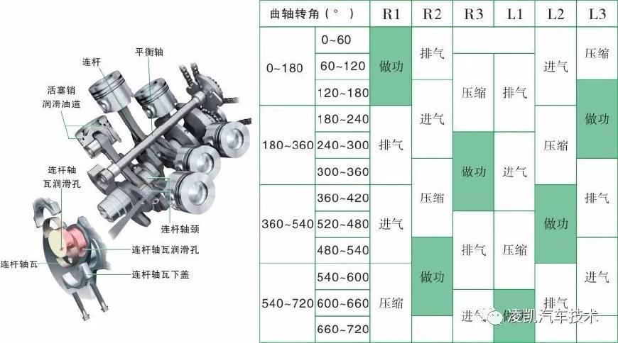 图解汽车发动机技术4-发动机曲柄连杆机构
