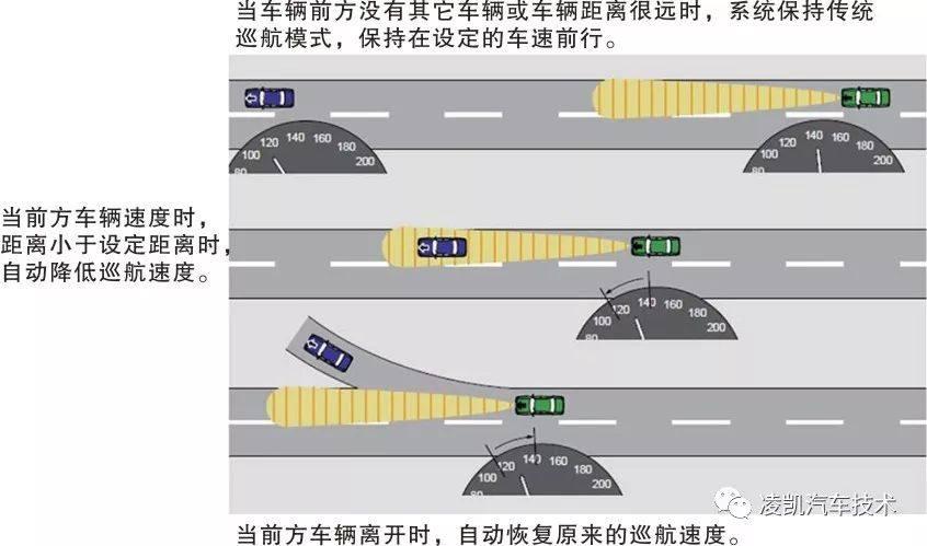 图解汽车电气技术5-自适应巡航系统
