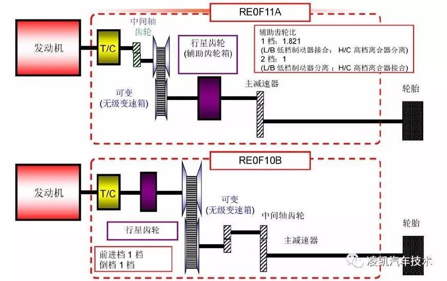 图解汽车底盘技术7-CVT无级变速器