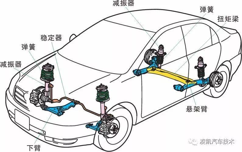 汽车科技网:'图解汽车底盘技术8-汽车悬架'