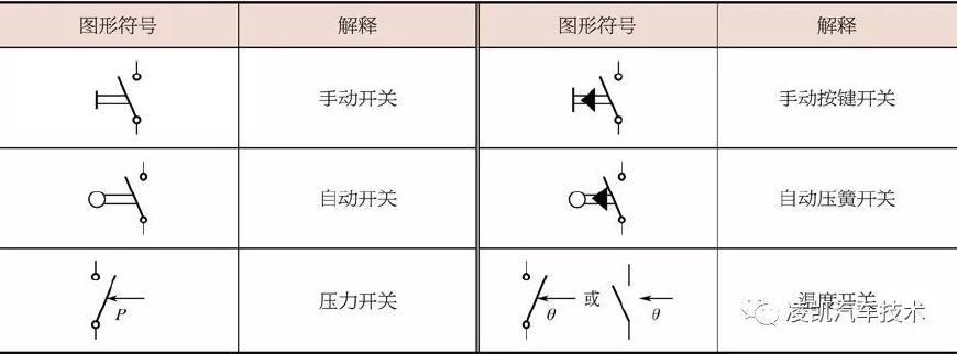 奔驰车系汽车电路符号及含义如下表所示.