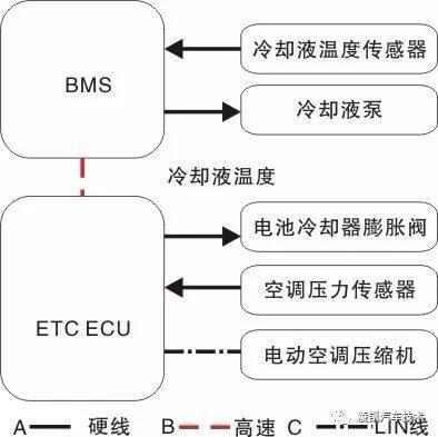 新能源汽车技术10-新能源汽车动力电池冷却系统