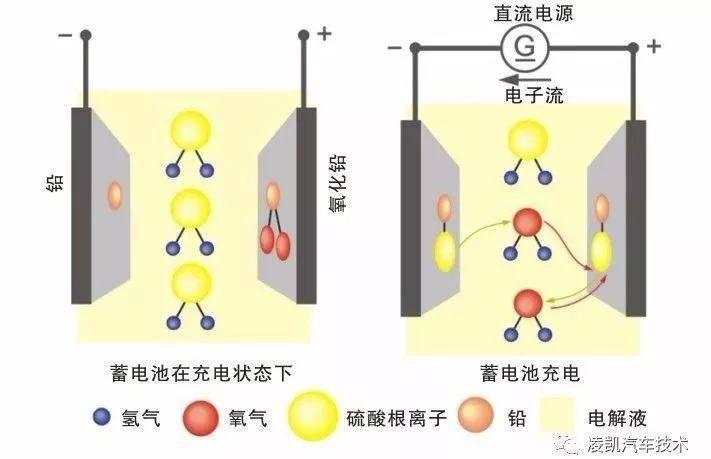 图解汽车电气系统10-汽车蓄电池