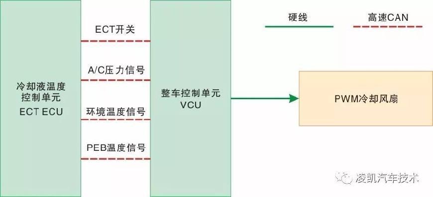 新能源汽车技术11-驱动电动机冷却系统