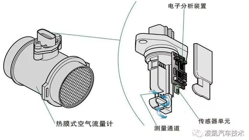 图解汽车发动机技术11 发动机电子控制系统传感器 2图片