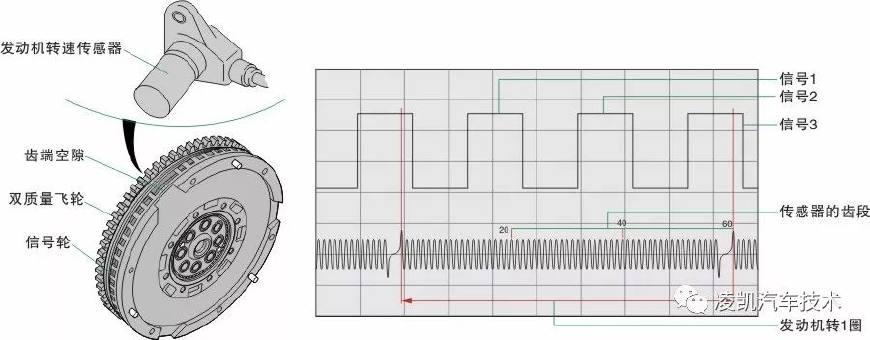 汽车科技网:'图解汽车发动机技术12-曲轴位置传感器'