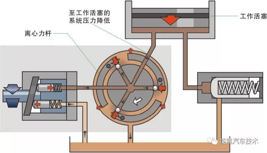 图解汽车底盘技术12-高尔夫第5代四轮驱动离合器