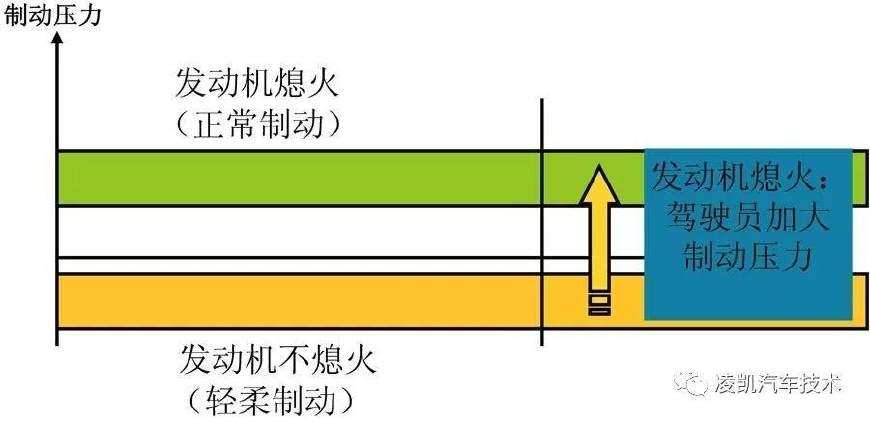 图解汽车电气技术14-发动机自启停系统