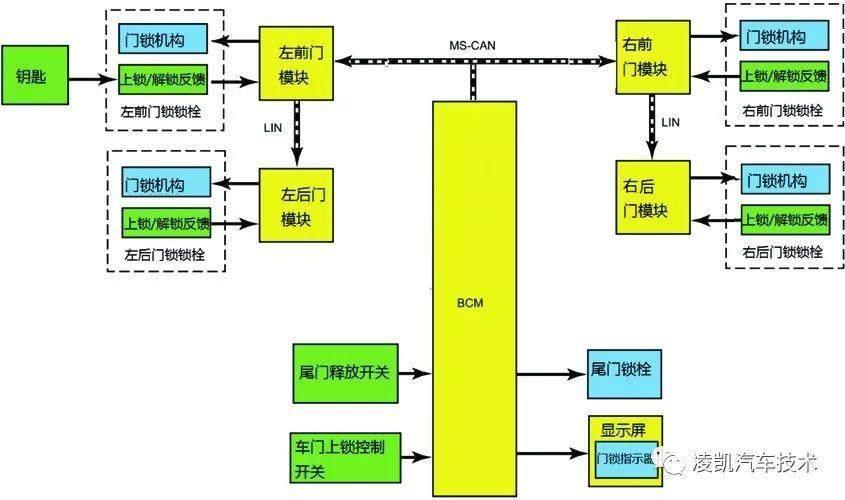 图解汽车电气技术15-汽车中控门锁系统结构与原理