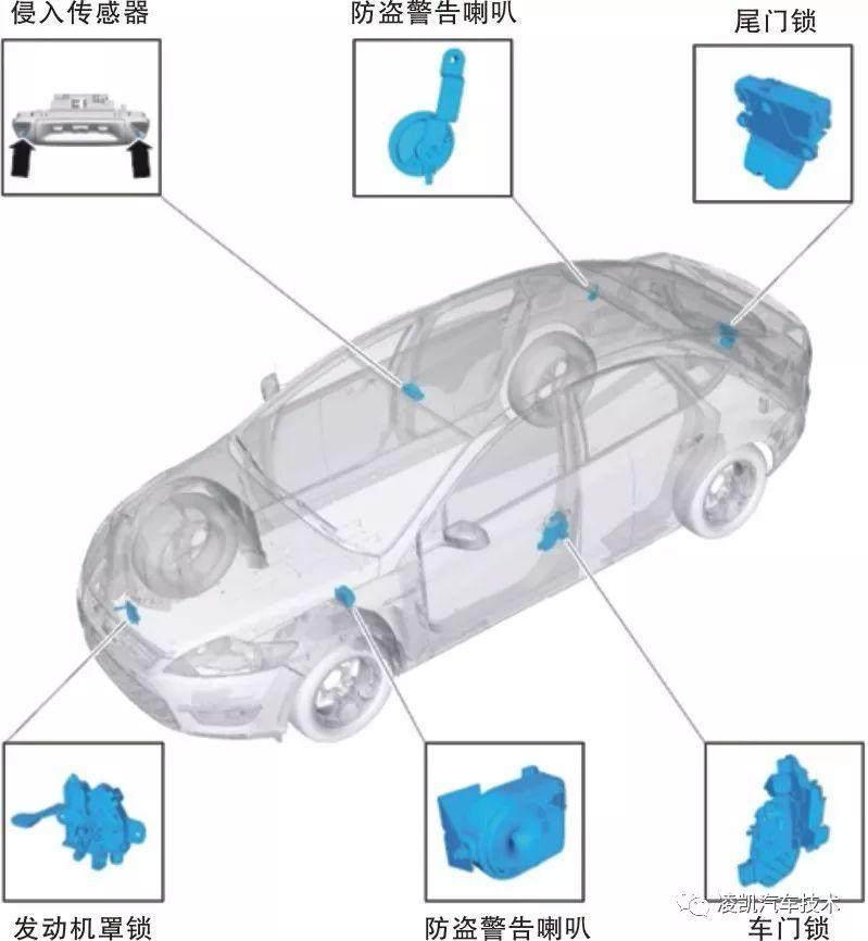 汽车科技网:'图解汽车电气技术16-汽车主动防盗系统'