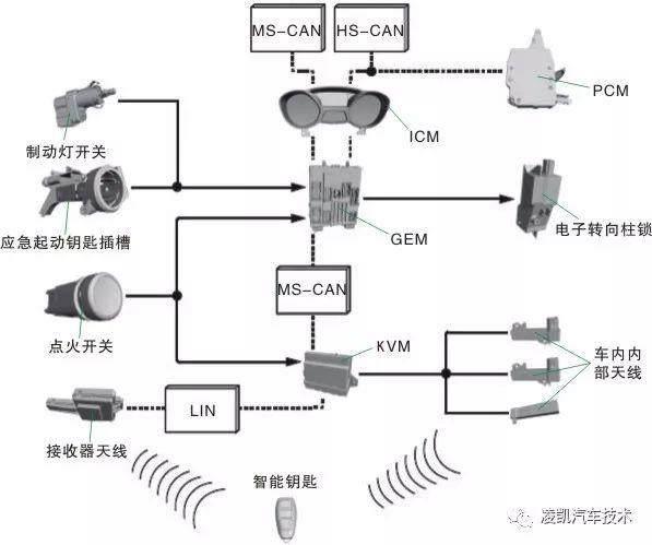 图解汽车电气技术19-无钥匙起动系统