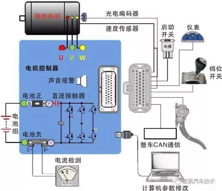 新能源汽车技术18-众泰云100电动汽车构造