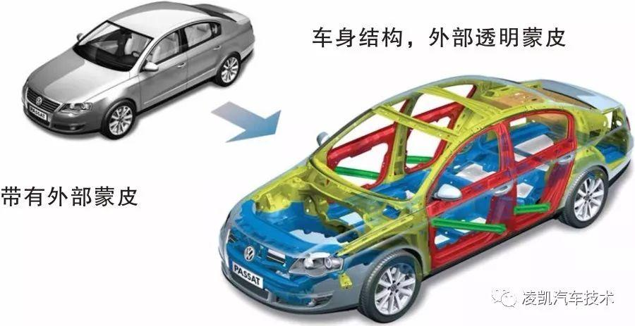 图解汽车车身与钣喷1——汽车车身基础