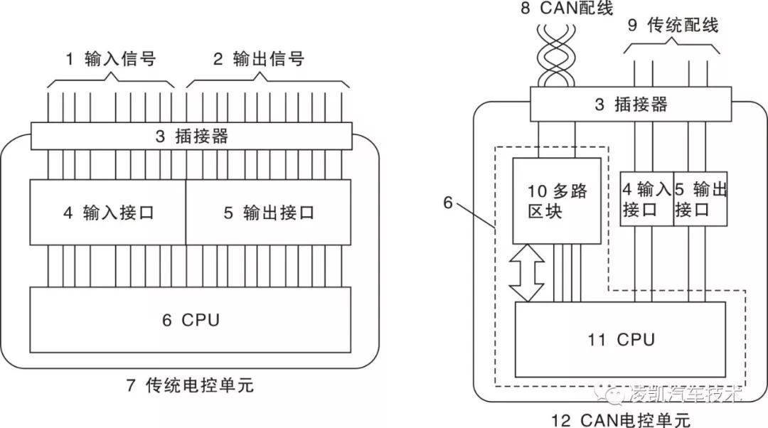 can系统相关模块由电路,cpu和输入/输出接口组成,消除了传统电气模块