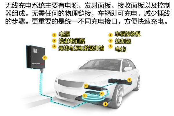 汽车无线充电?高通预计2年投入使用,你会为技术成本买单吗?