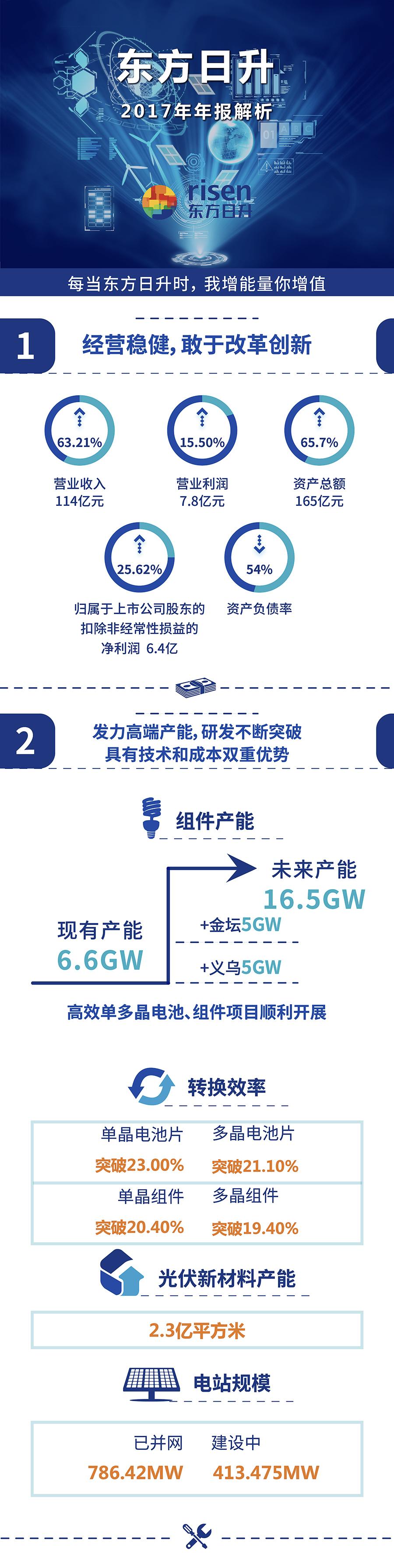 图解财报 | 东方日升2017年年报:净利润6.4亿 组件产能6.6GW