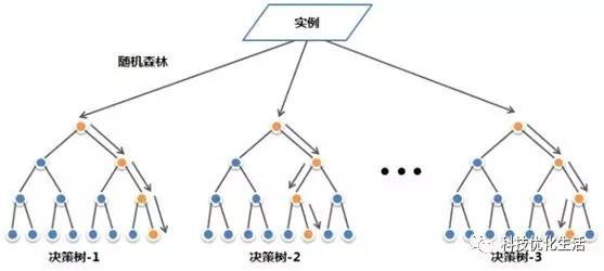 人工智能之随机森林(RF)