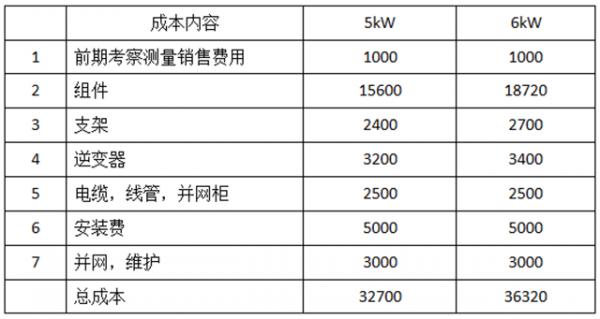 家用光伏5KW和6KW哪个更划算